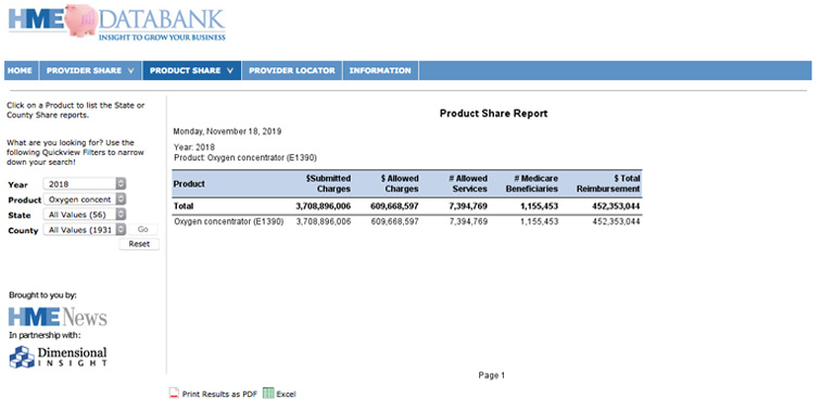 HME Databank - Product Share Sample